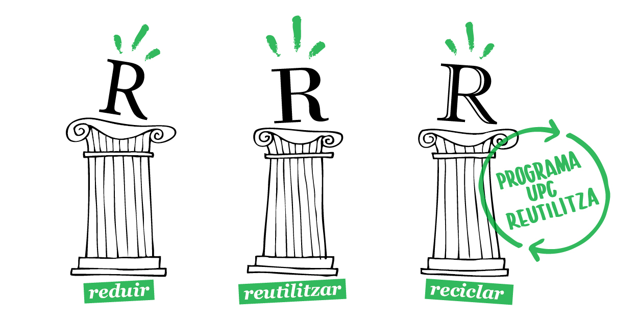 Les tres R's