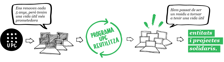 UPC Reutilitza